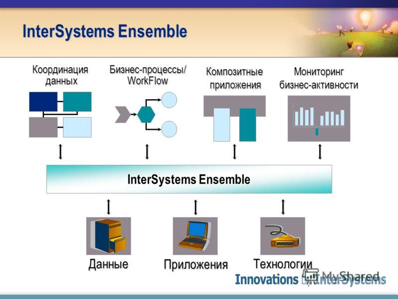 Композитные приложения Координация данных Бизнес-процессы/ WorkFlow Мониторинг бизнес-активности InterSystems Ensemble Технологии Приложения Данные