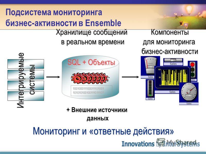 Подсистема мониторинга бизнес-активности в Ensemble Хранилище сообщений в реальном времени Компоненты для мониторинга бизнес-активности Интегрируемые системы Мониторинг и «ответные действия» 100100011100011101001 101010100100111011101 SQL + Объекты +