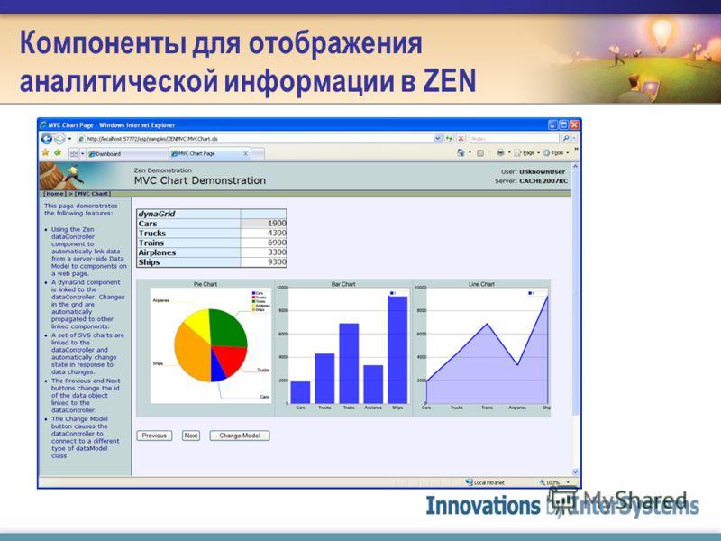 Компоненты для отображения аналитической информации в ZEN