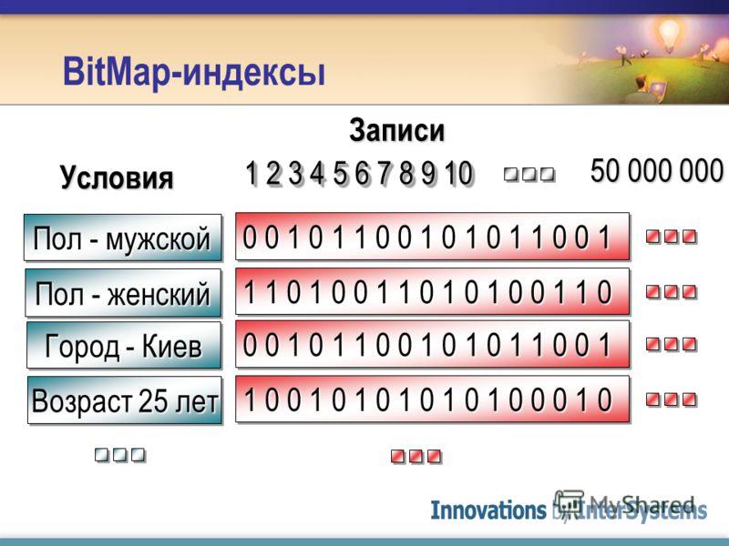 BitMap-индексы 0 0 1 0 1 1 0 0 1 0 1 0 1 1 0 0 1 Пол - мужской Пол - женский 1 1 0 1 0 0 1 1 0 1 0 1 0 0 1 1 0 Условия 0 0 1 0 1 1 0 0 1 0 1 0 1 1 0 0 1 Город - Киев Возраст 25 лет 1 0 0 1 0 1 0 1 0 1 0 1 0 0 0 1 0 1 2 3 4 5 6 7 8 9 10 Записи 50 000