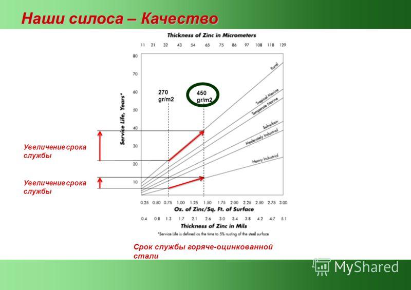 Срок службы горяче-оцинкованной стали 270 gr/m2 450 gr/m2 Увеличение срока службы Наши силоса – Качество