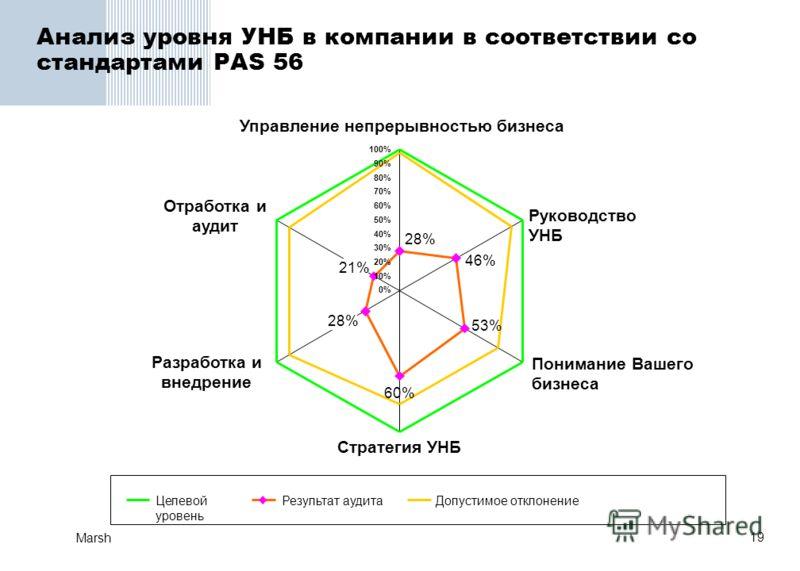 19 Marsh Анализ уровня УНБ в компании в соответствии со стандартами PAS 56