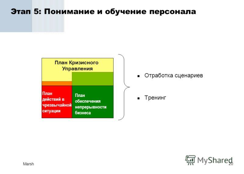 20 Marsh Этап 5: Понимание и обучение персонала Отработка сценариев Тренинг План обеспечения непрерывности бизнеса План Кризисного Управления План действий в чрезвычайной ситуации