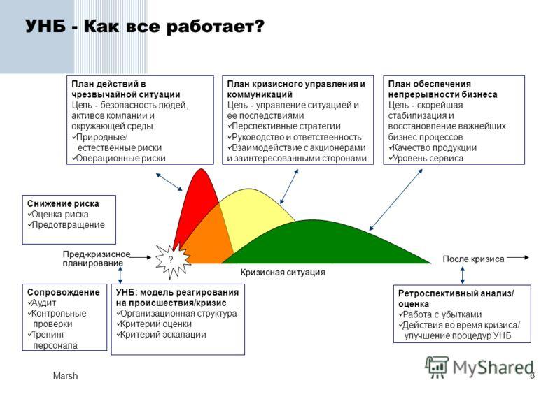 8 Marsh УНБ - Как все работает? Пред-кризисное планирование УНБ: модель реагирования на происшествия/кризис Организационная структура Критерий оценки Критерий эскалации План действий в чрезвычайной ситуации Цель - безопасность людей, активов компании