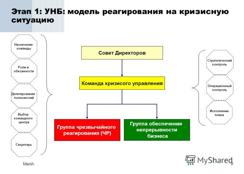 9 Marsh Этап 1: УНБ: модель реагирования на кризисную ситуацию Команда кризисого управления Группа чрезвычайного реагирования (ЧР) Группа обеспечения непрерывности бизнеса Совет Директоров Выбор командного центра Секретарь Роли и обязанности Назначен