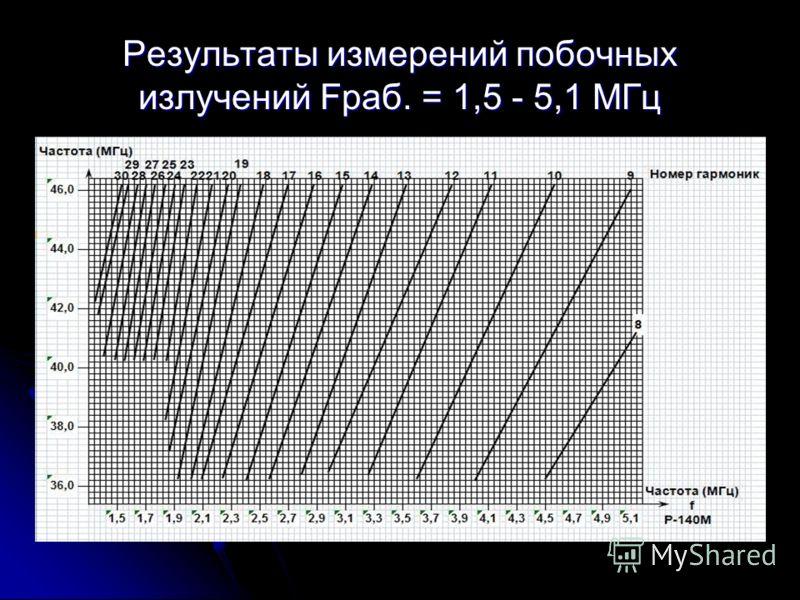 Результаты измерений побочных излучений Fраб. = 1,5 - 5,1 МГц