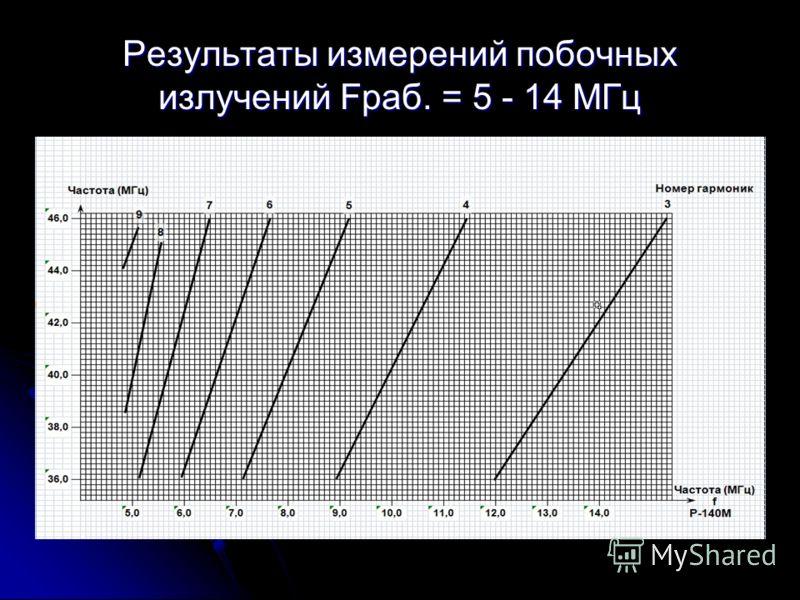 Результаты измерений побочных излучений Fраб. = 5 - 14 МГц