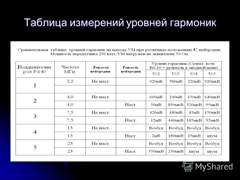 Таблица измерений уровней гармоник