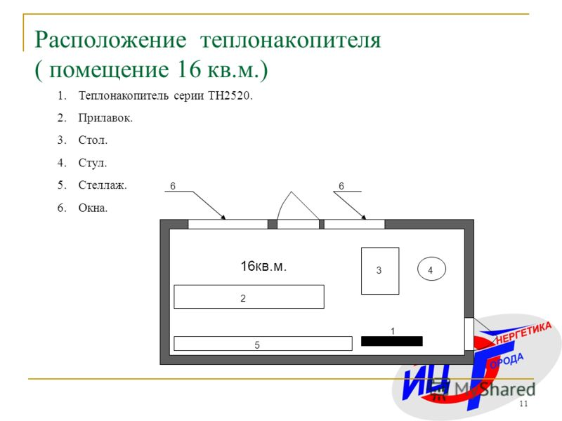 11 Расположение теплонакопителя ( помещение 16 кв.м.) 1.Теплонакопитель серии ТН2520. 2.Прилавок. 3.Стол. 4.Стул. 5.Стеллаж. 6.Окна. 1 2 34 5 66 16кв.м.