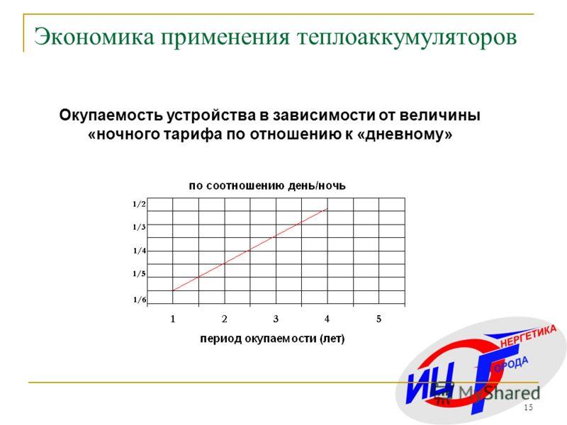 15 Экономика применения теплоаккумуляторов Окупаемость устройства в зависимости от величины «ночного тарифа по отношению к «дневному»