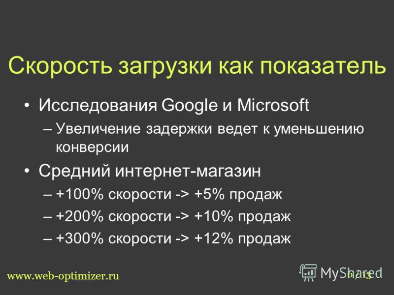 Скорость загрузки как показатель 6 / 13 www.web-optimizer.ru Исследования Google и Microsoft –Увеличение задержки ведет к уменьшению конверсии Средний интернет-магазин –+100% скорости -> +5% продаж –+200% скорости -> +10% продаж –+300% скорости -> +1