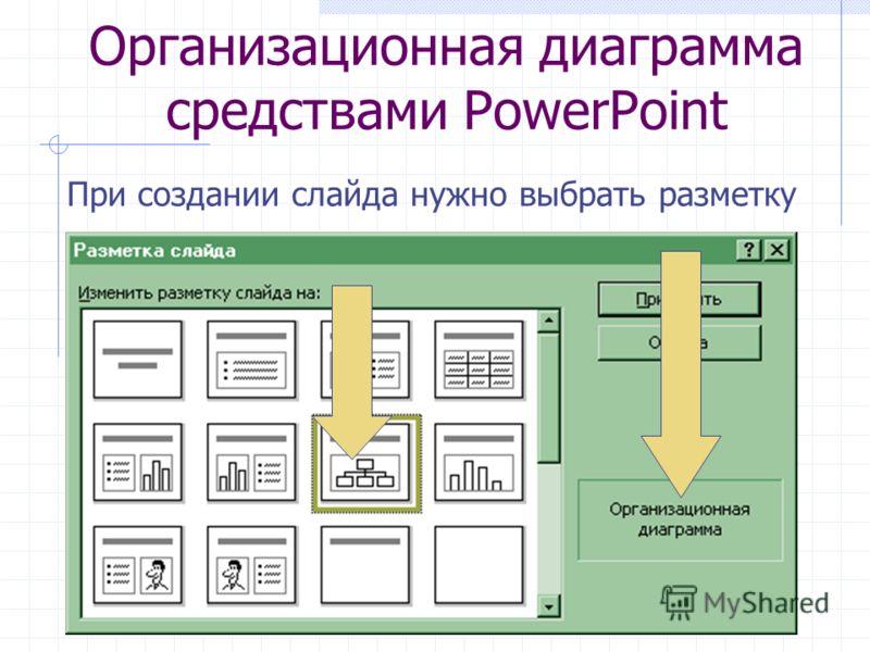 Организационная диаграмма средствами PowerPoint При создании слайда нужно выбрать разметку