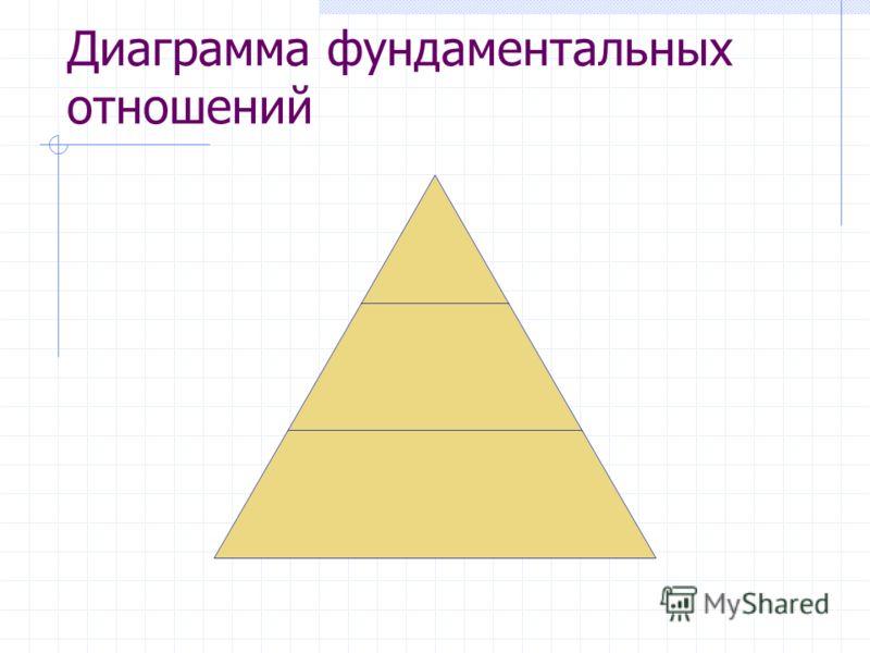 Диаграмма фундаментальных отношений