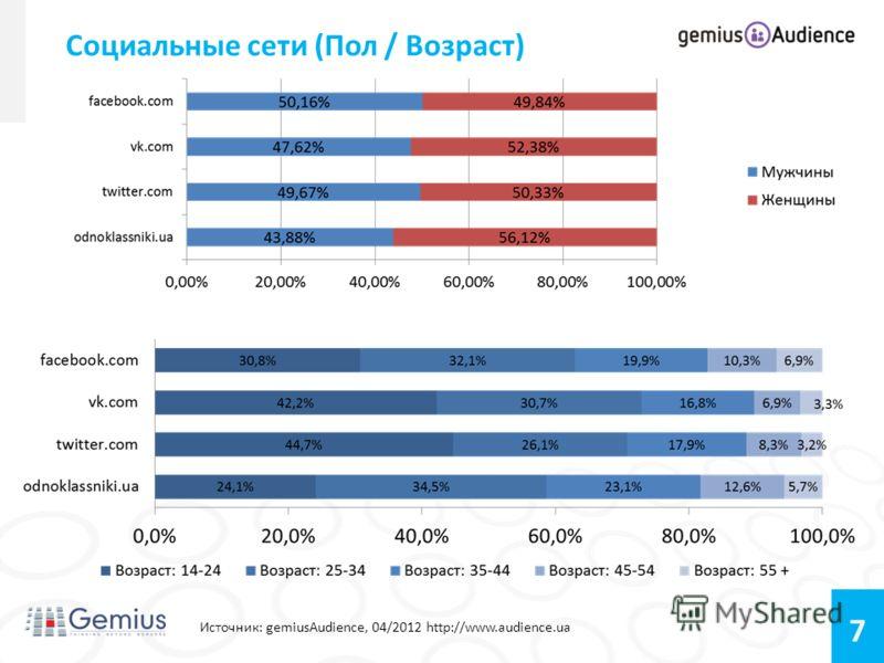 7 Социальные сети (Пол / Возраст) Источник: gemiusAudience, 04/2012 http://www.audience.ua Возраст: 14-24 – 34,99% 25-34 - 28,71% 35-44 – 19,40% 45-54 – 11,25% 55+ – 5,64%