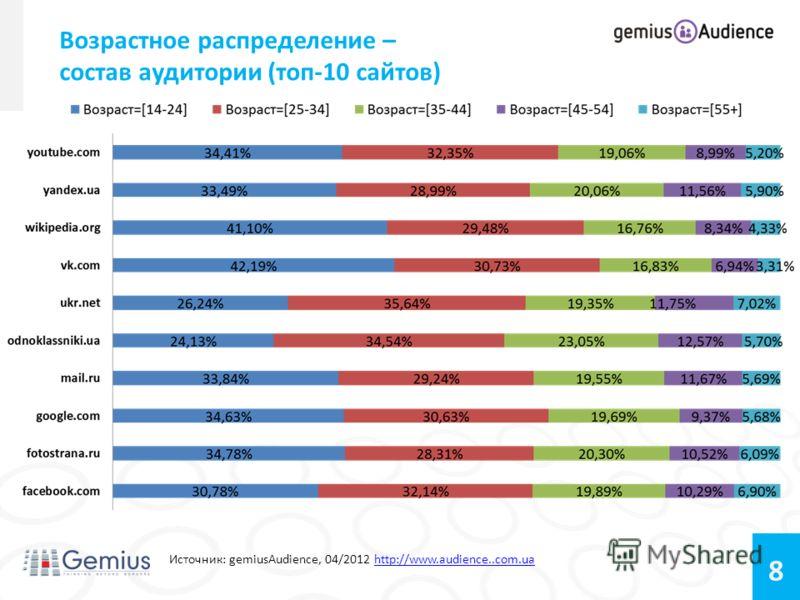 8 Возрастное распределение – состав аудитории (топ-10 сайтов) Источник: gemiusAudience, 04/2012 http://www.audience..com.uahttp://www.audience..com.ua