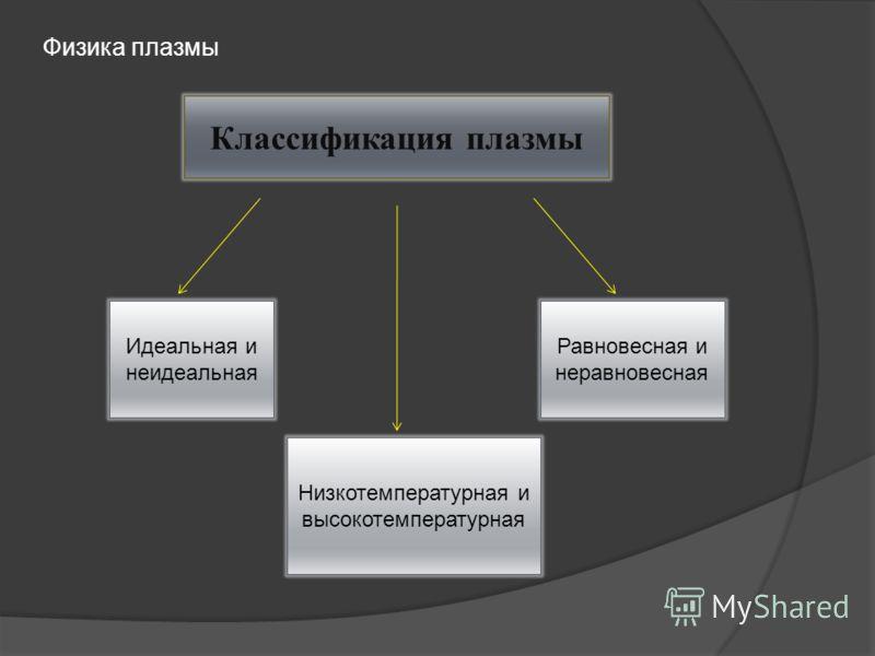 Классификация плазмы Идеальная и неидеальная Низкотемпературная и высокотемпературная Равновесная и неравновесная Физика плазмы
