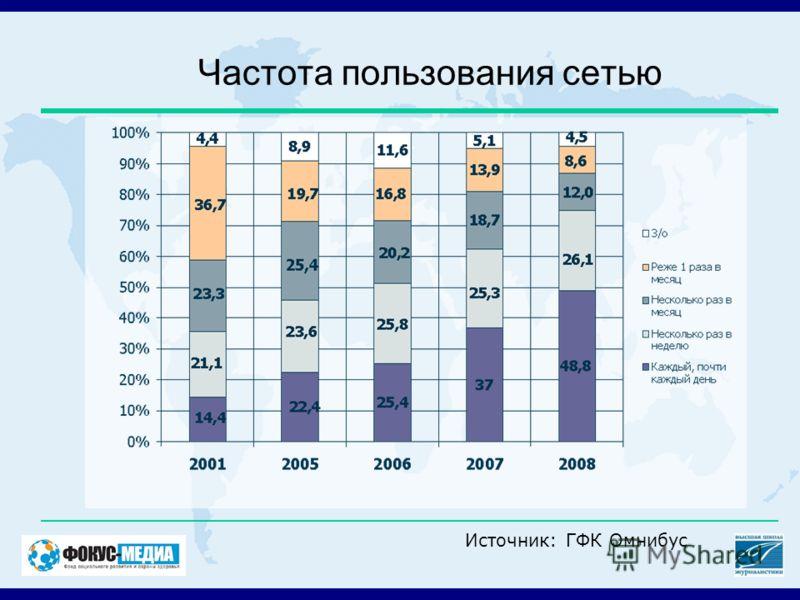 Частота пользования сетью Источник: ГФК Омнибус