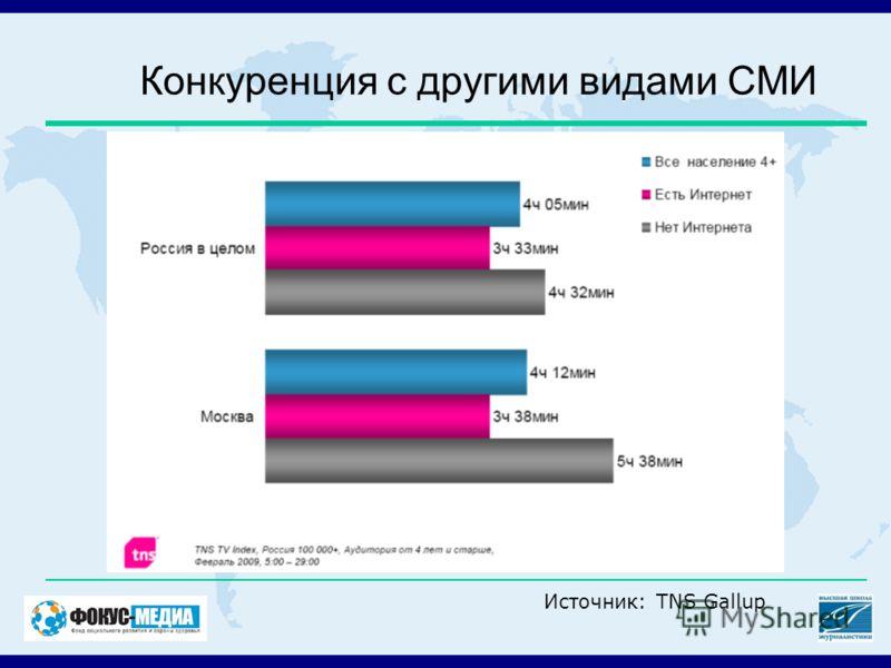 Конкуренция с другими видами СМИ Источник: TNS Gallup