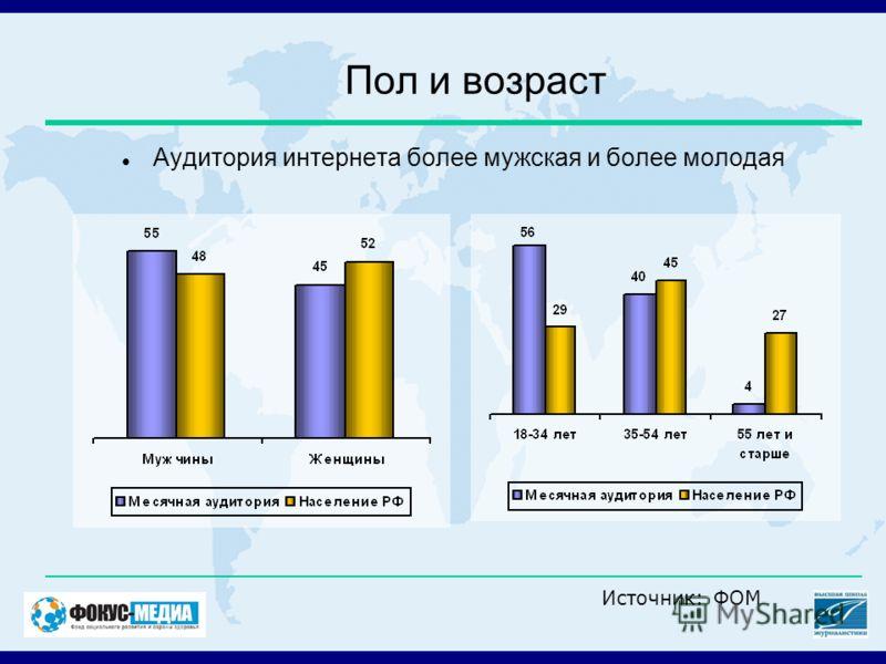 Пол и возраст Аудитория интернета более мужская и более молодая Источник: ФОМ
