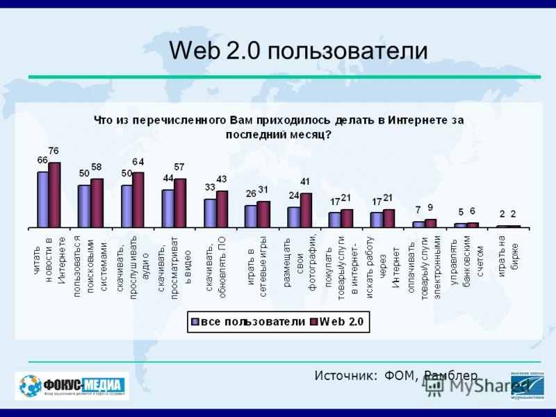 Web 2.0 пользователи Источник: ФОМ, Рамблер