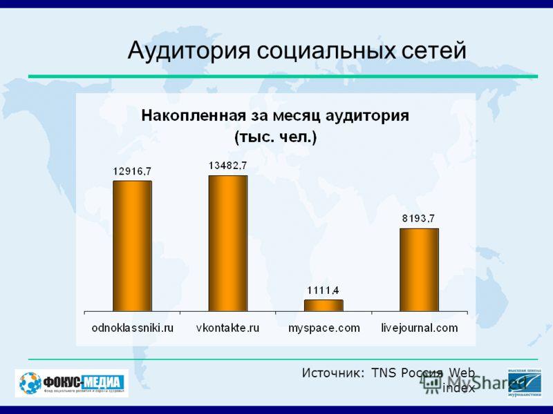 Аудитория социальных сетей Источник: TNS Россия Web index