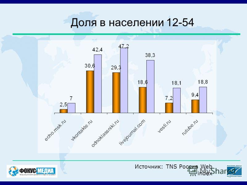 Доля в населении 12-54 Источник: TNS Россия Web index
