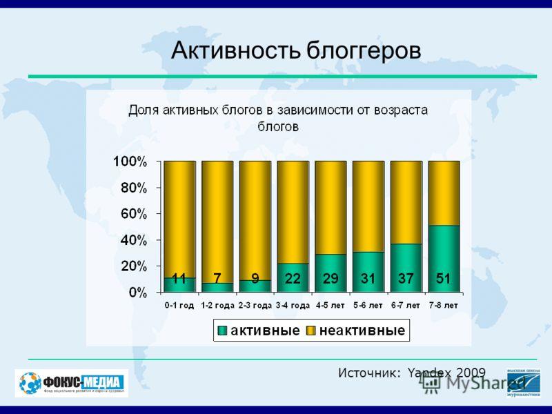Активность блоггеров Источник: Yandex 2009