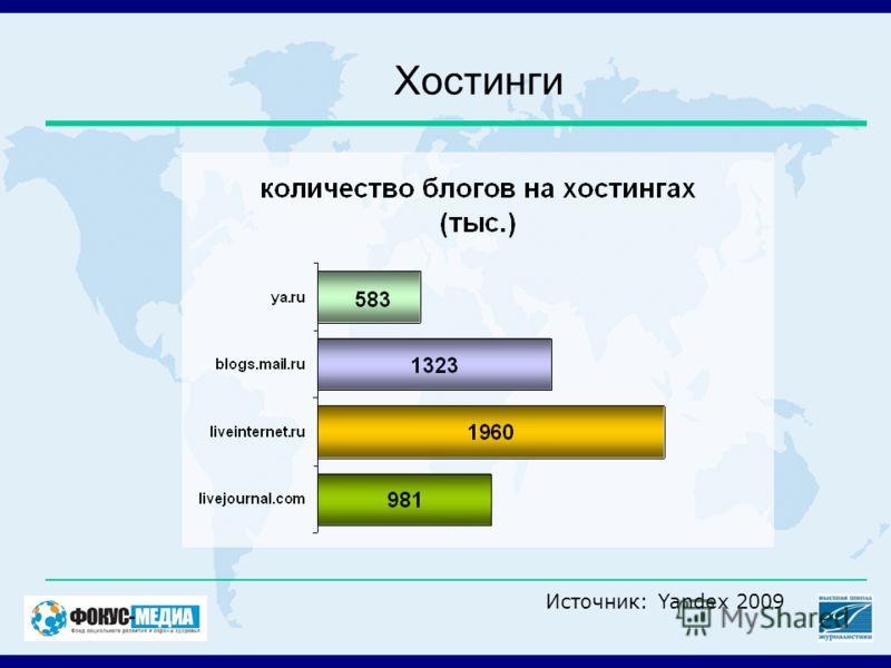 Хостинги Источник: Yandex 2009