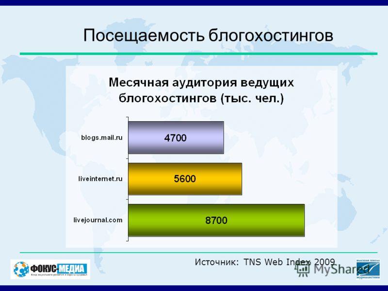 Посещаемость блогохостингов Источник: TNS Web Index 2009