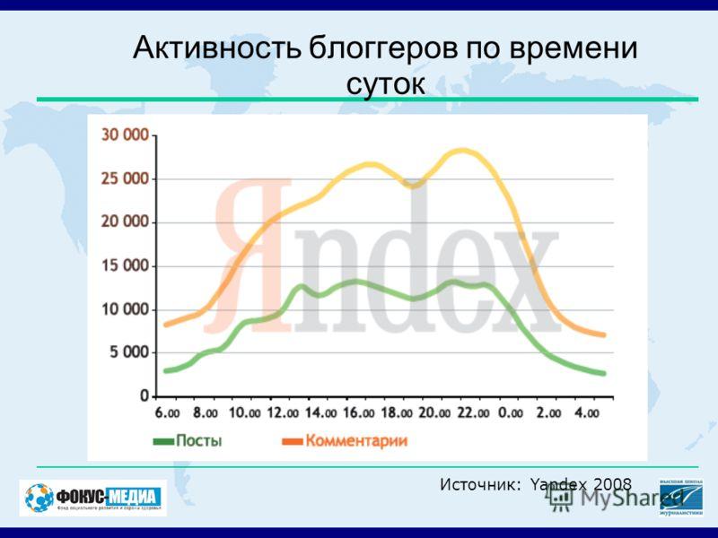 Активность блоггеров по времени суток Источник: Yandex 2008