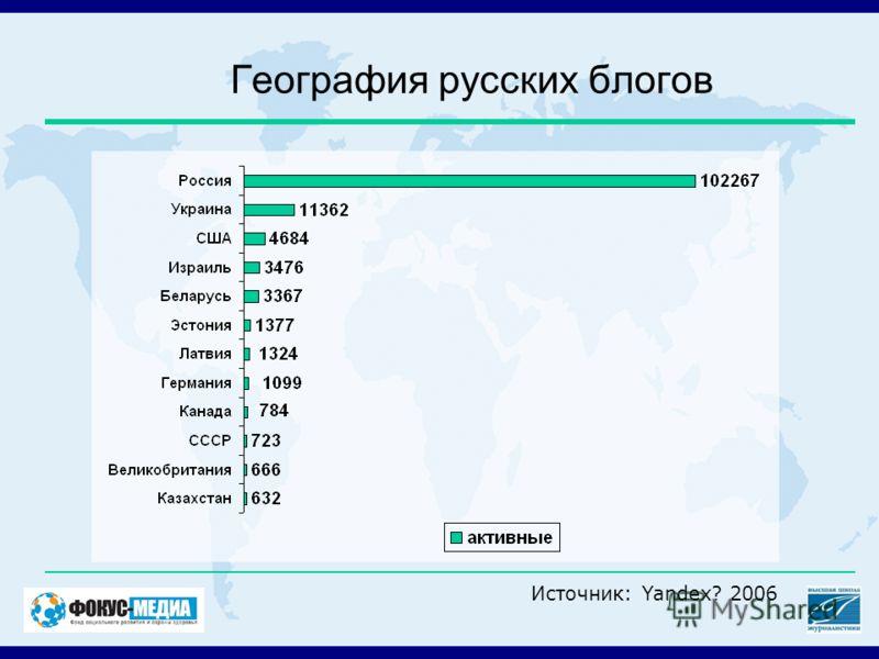 География русских блогов Источник: Yandex? 2006
