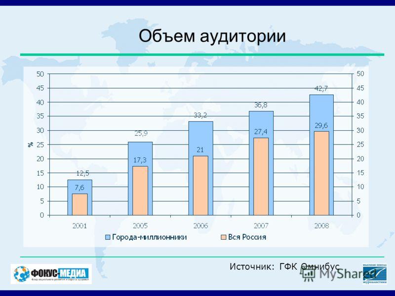 Объем аудитории Источник: ГФК Омнибус