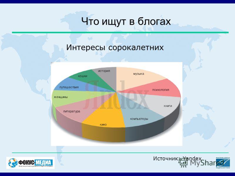 Что ищут в блогах Интересы сорокалетних Источник: Yandex