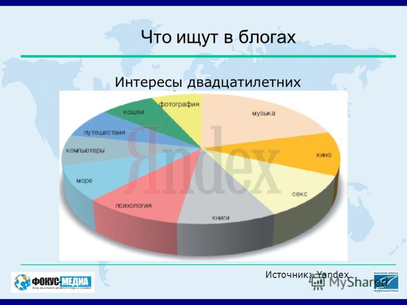 Что ищут в блогах Интересы двадцатилетних Источник: Yandex