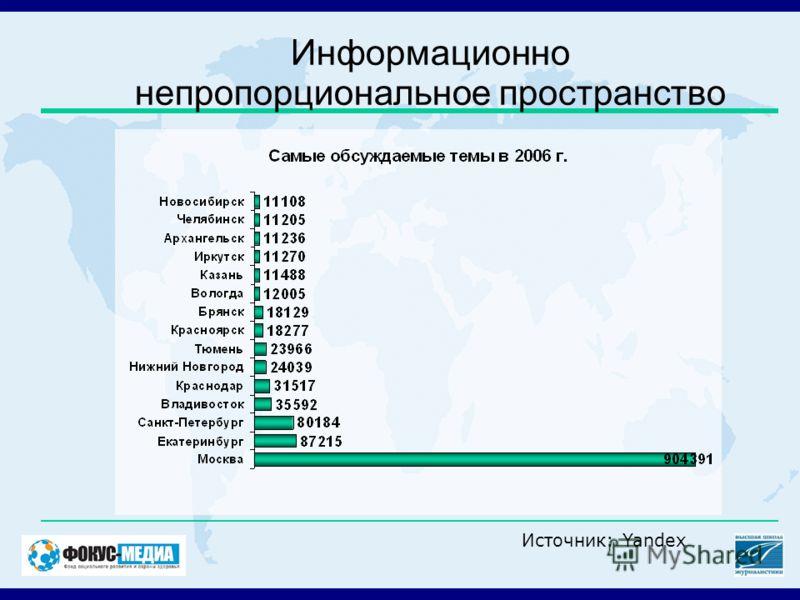 Информационно непропорциональное пространство Источник: Yandex