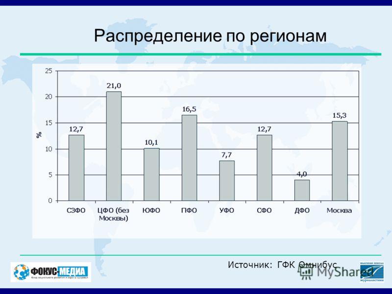Распределение по регионам Источник: ГФК Омнибус