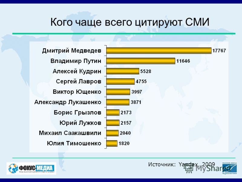 Кого чаще всего цитируют СМИ Источник: Yandex, 2009