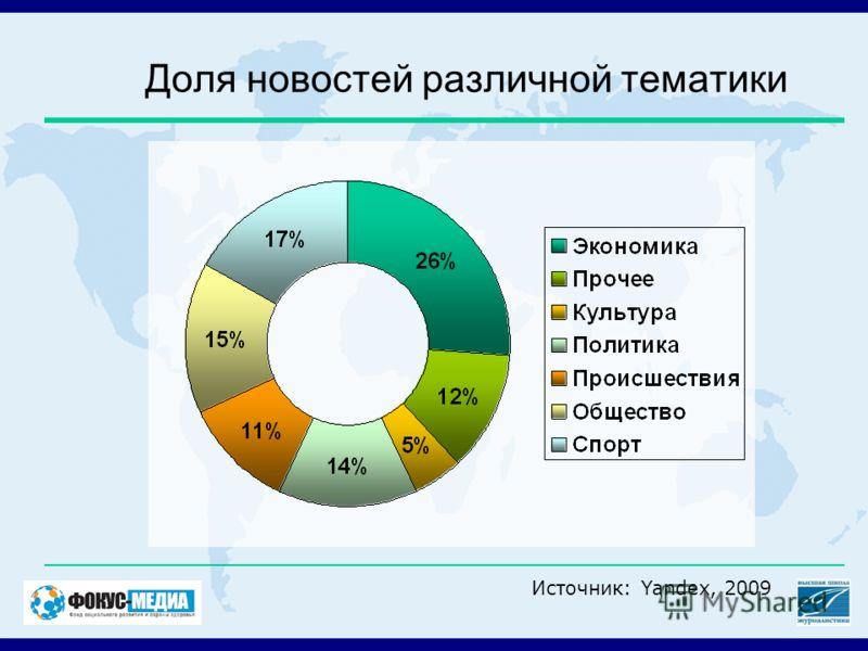 Доля новостей различной тематики Источник: Yandex, 2009