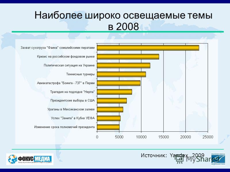 Наиболее широко освещаемые темы в 2008 Источник: Yandex, 2009