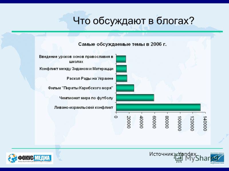Что обсуждают в блогах? Источник: Yandex