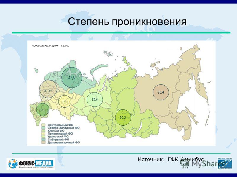 Степень проникновения 26,4 26,3 25,6 22,1 37,9 31,5* 23,2 *Без Москвы, Москва – 60,1% Источник: ГФК Омнибус