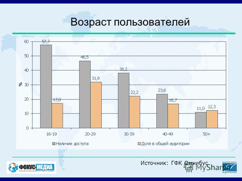 Возраст пользователей Источник: ГФК Омнибус