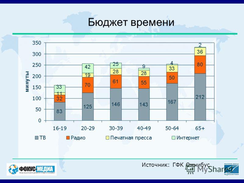 Бюджет времени Источник: ГФК Омнибус