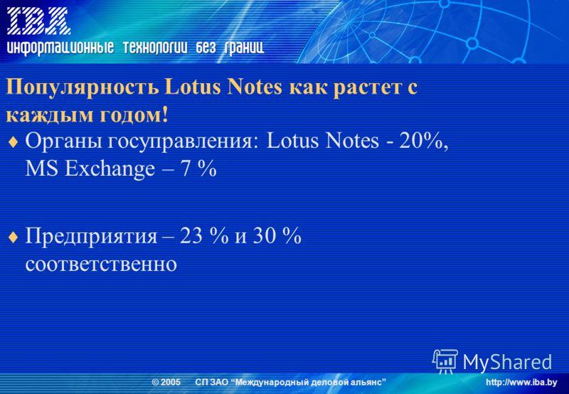 © 2005 СП ЗАО Международный деловой альянсhttp://www.iba.by Популярность Lotus Notes как растет с каждым годом! Органы госуправления: Lotus Notes - 20%, MS Exchange – 7 % Предприятия – 23 % и 30 % соответственно