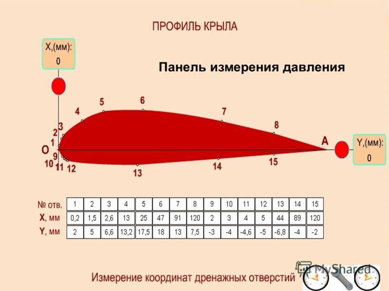 Панель измерения давления