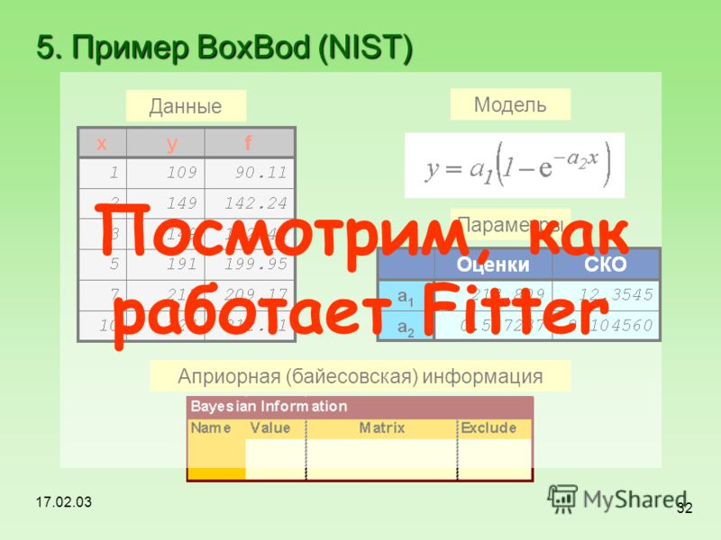 17.02.03 32 5. Пример BoxBod (NIST) Априорная (байесовская) информация Данные Модель Параметры Посмотрим, как работает Fitter