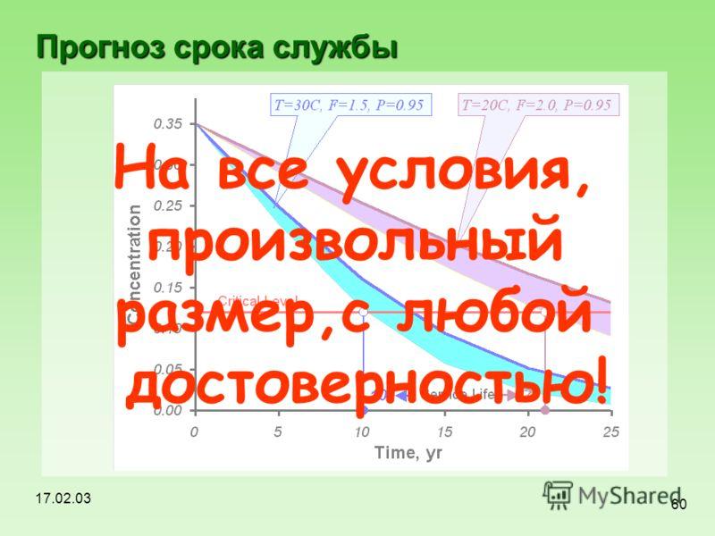 17.02.03 60 Прогноз срока службы На все условия, произвольный размер,с любой достоверностью!