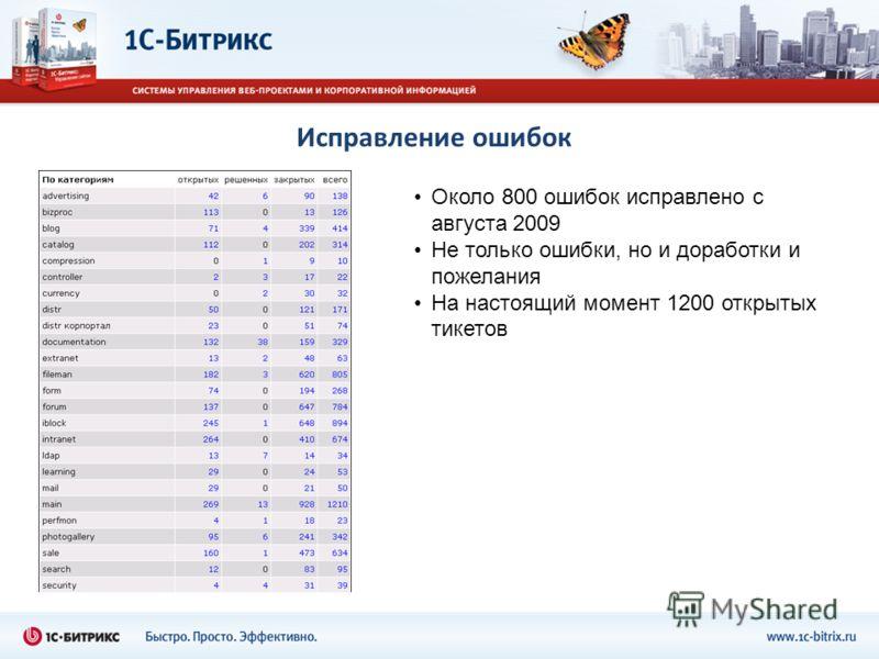 Исправление ошибок Около 800 ошибок исправлено с августа 2009 Не только ошибки, но и доработки и пожелания На настоящий момент 1200 открытых тикетов