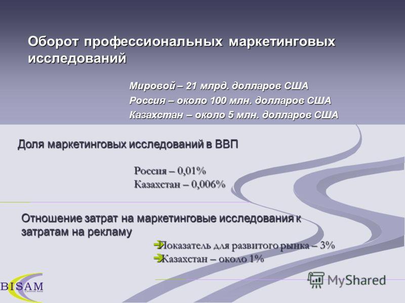 Оборот профессиональных маркетинговых исследований Мировой – 21 млрд. долларов США Россия – около 100 млн. долларов США Казахстан – около 5 млн. долларов США Долямаркетинговыхисследований в ВВП Доля маркетинговых исследований в ВВП Отношение затрат н