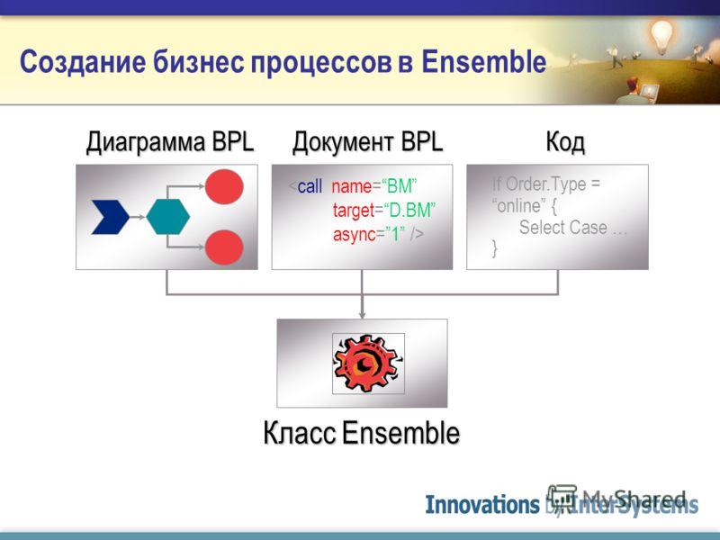 Создание бизнес процессов в Ensemble Класс Ensemble If Order.Type = online { Select Case … } Код Документ BPL Диаграмма BPL